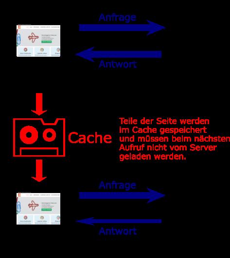 Erklärung Browsercache