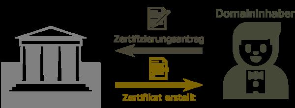 SSL Zertifikat Infografik