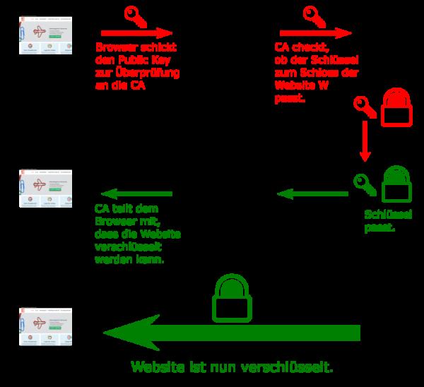 Website Verschlüsselung Infografik